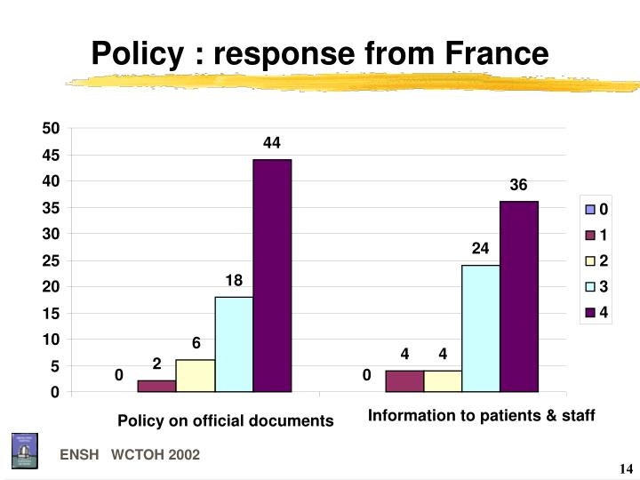 Policy : response from France