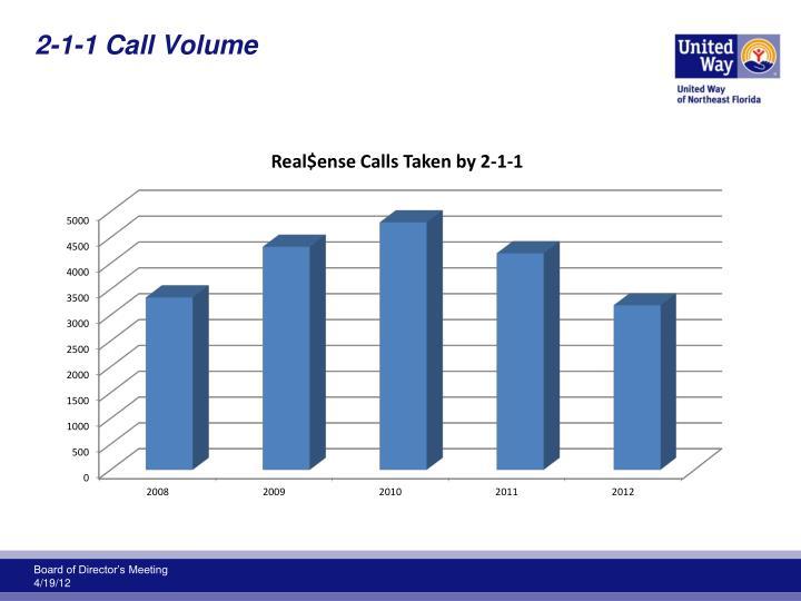 2-1-1 Call Volume