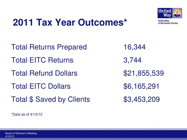2011 Tax Year Outcomes*