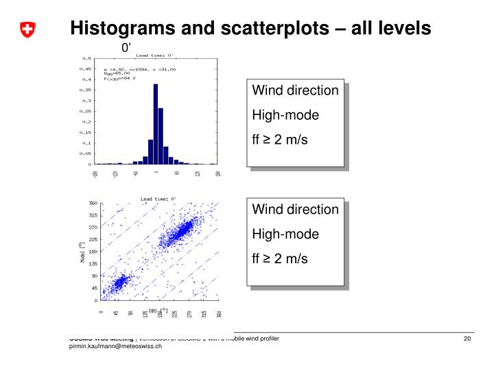 Histograms and scatterplots – all levels