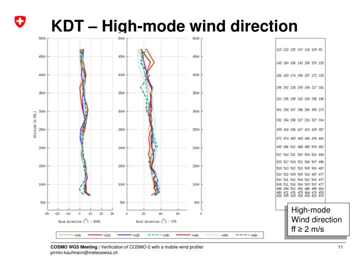 KDT – High-mode wind direction