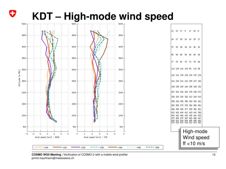 KDT – High-mode wind speed