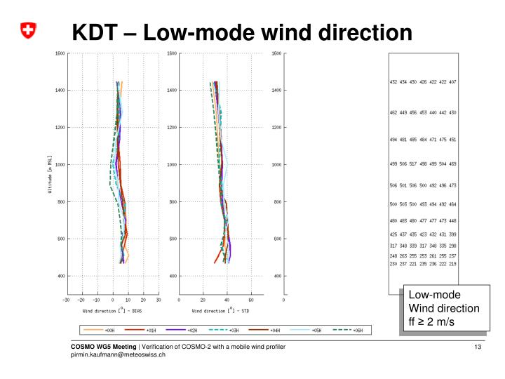 KDT – Low-mode wind direction