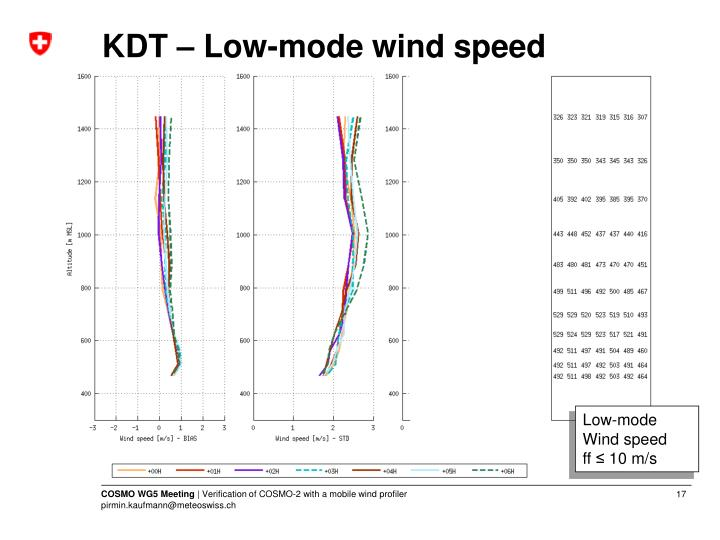 KDT – Low-mode wind speed