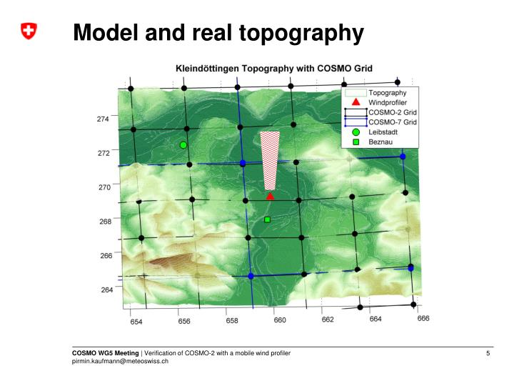 Model and real topography