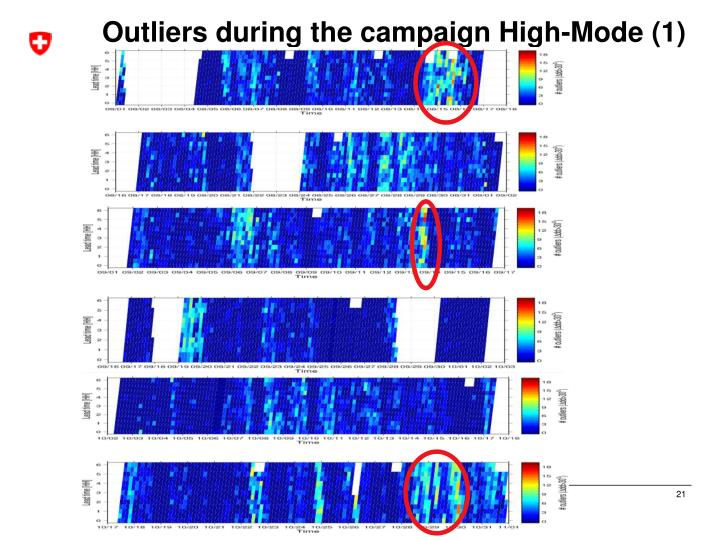 Outliers during the campaign High-Mode (1)