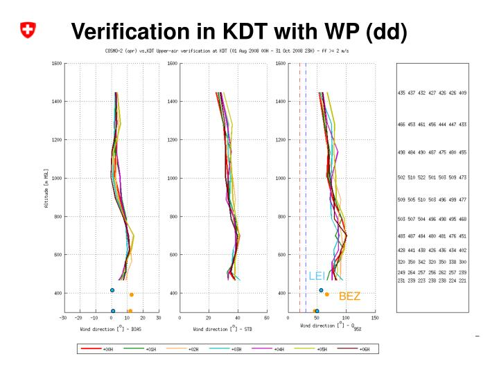 Verification in KDT with WP (dd)