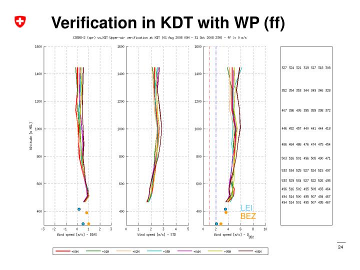 Verification in KDT with WP (ff)