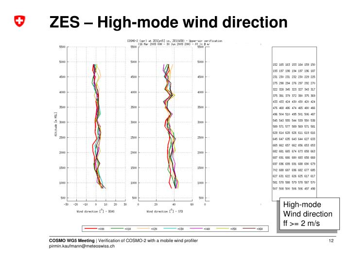ZES – High-mode wind direction