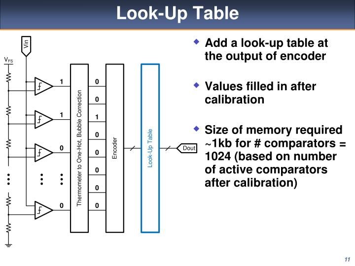 Look-Up Table