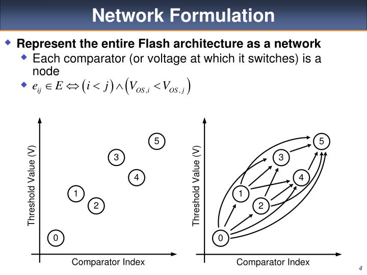 Represent the entire Flash architecture as a network