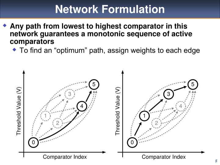 Any path from lowest to highest comparator in this network guarantees a monotonic sequence of active comparators