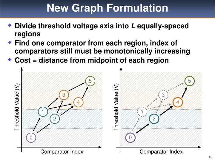 New Graph Formulation
