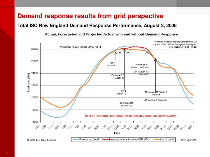 Demand response results from grid perspective