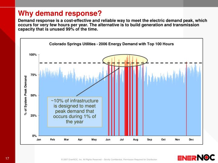 Why demand response?