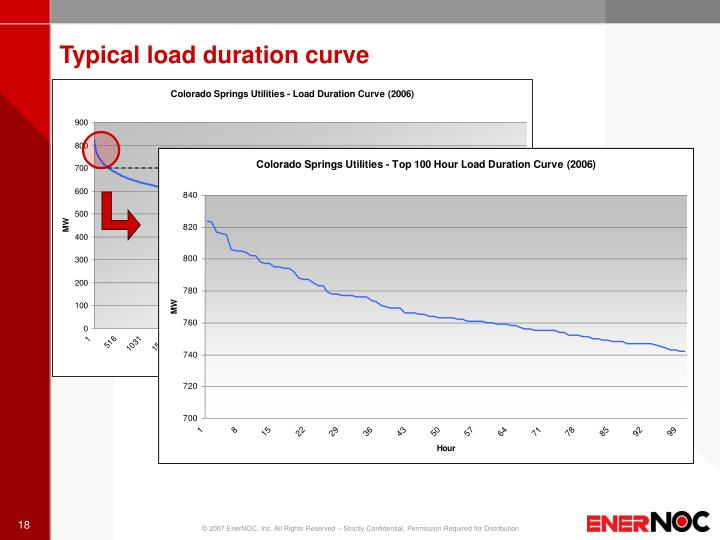 Typical load duration curve