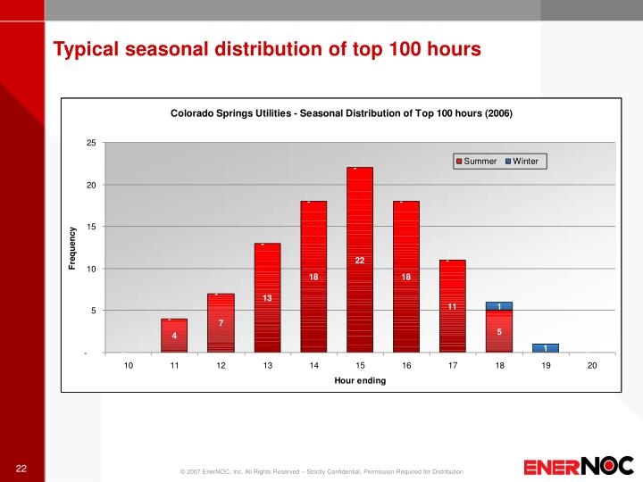 Typical seasonal distribution of top 100 hours