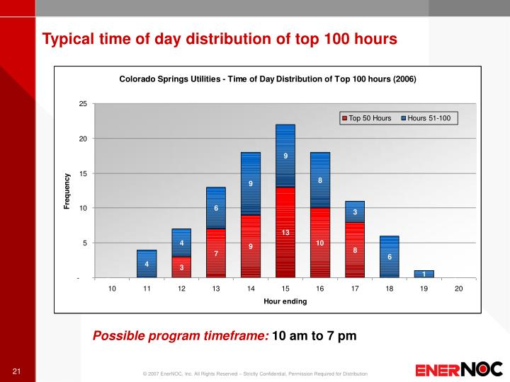 Typical time of day distribution of top 100 hours