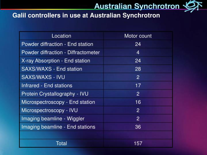 Galil controllers in use at Australian Synchrotron