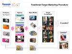 traditional target marketing procedure