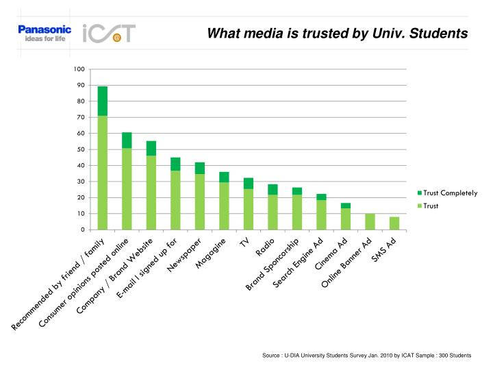 What media is trusted by univ students