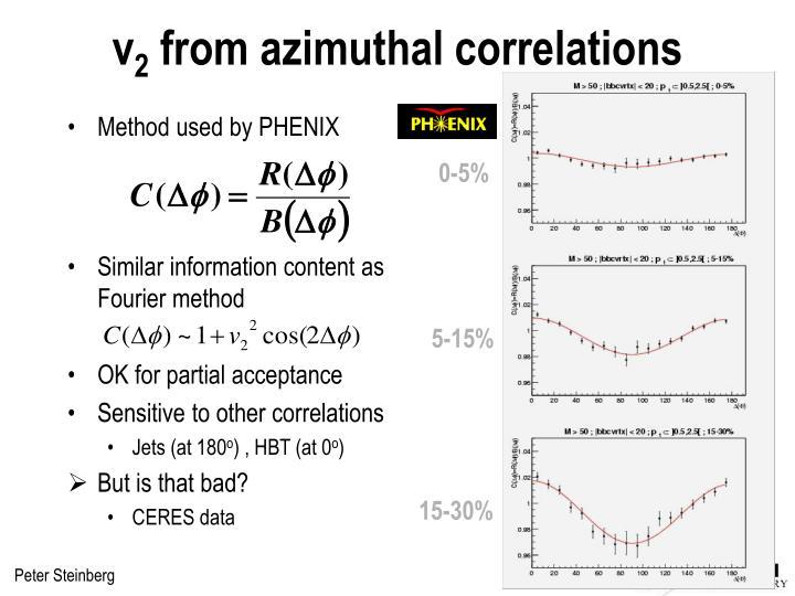 Method used by PHENIX