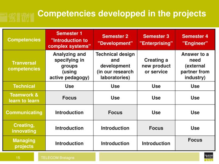 Competencies developped in the projects