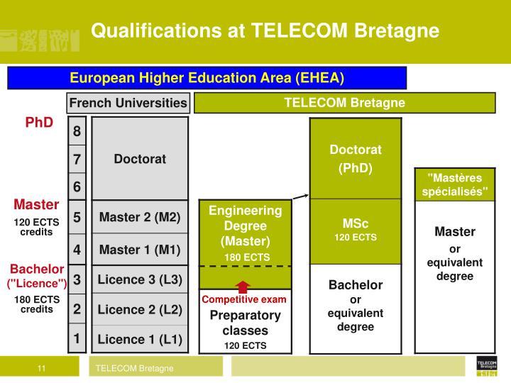 Qualifications at TELECOM Bretagne