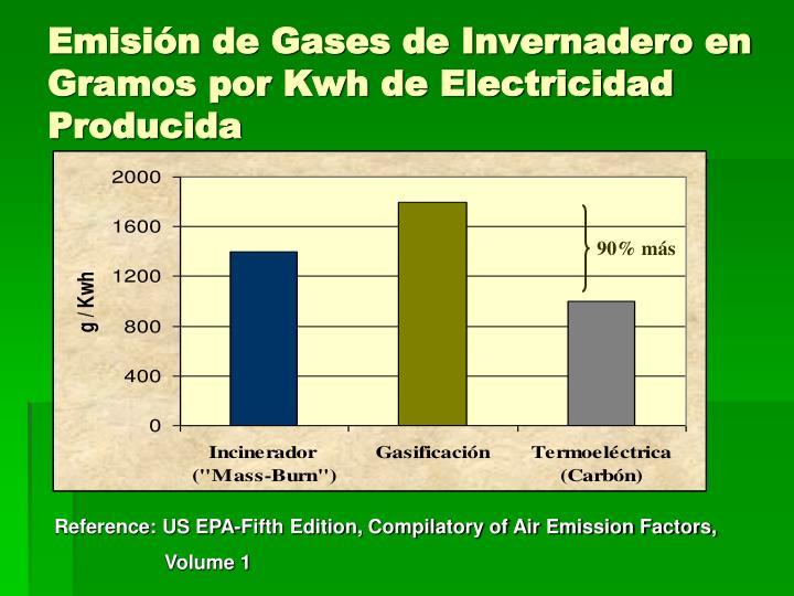 Emisión de Gases de Invernadero en Gramos por Kwh de Electricidad Producida