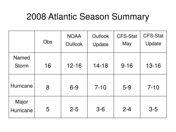 2008 Atlantic Season Summary