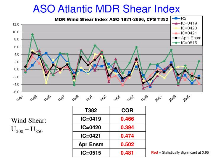 ASO Atlantic MDR Shear Index
