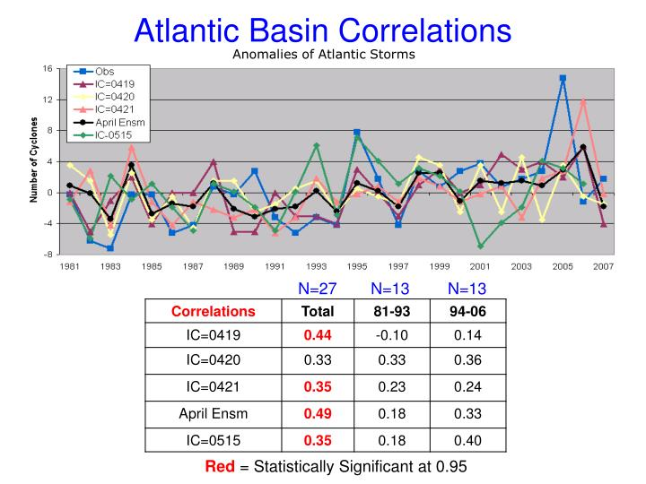 Atlantic Basin Correlations