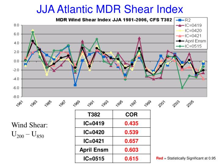 JJA Atlantic MDR Shear Index