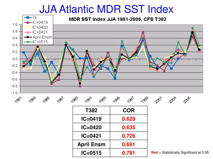 JJA Atlantic MDR SST Index
