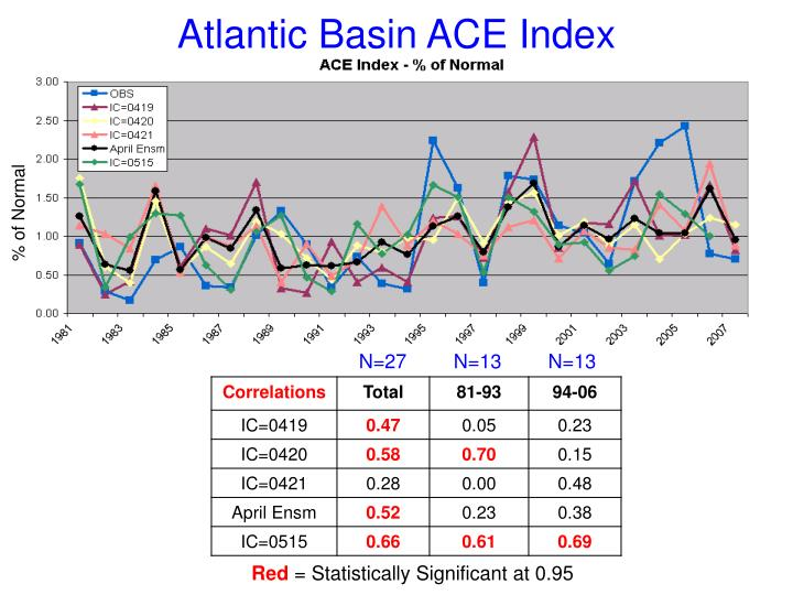 Atlantic Basin ACE Index