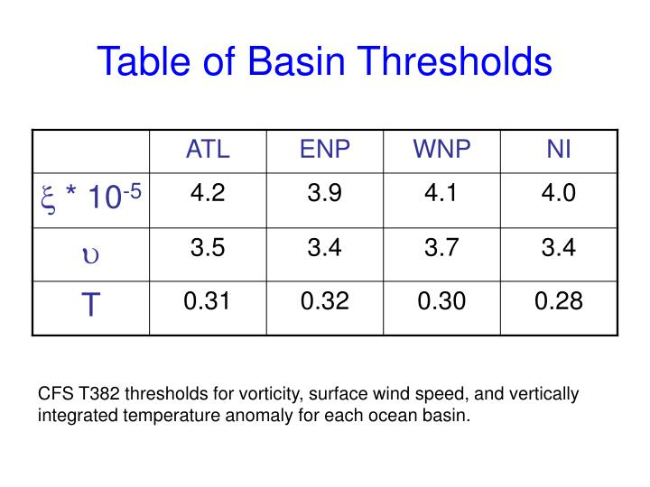 Table of Basin Thresholds