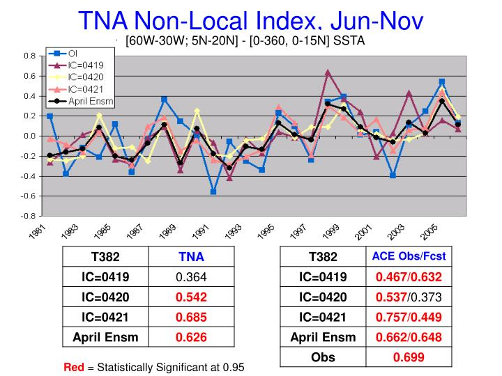 TNA Non-Local Index, Jun-Nov