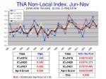 tna non local index jun nov