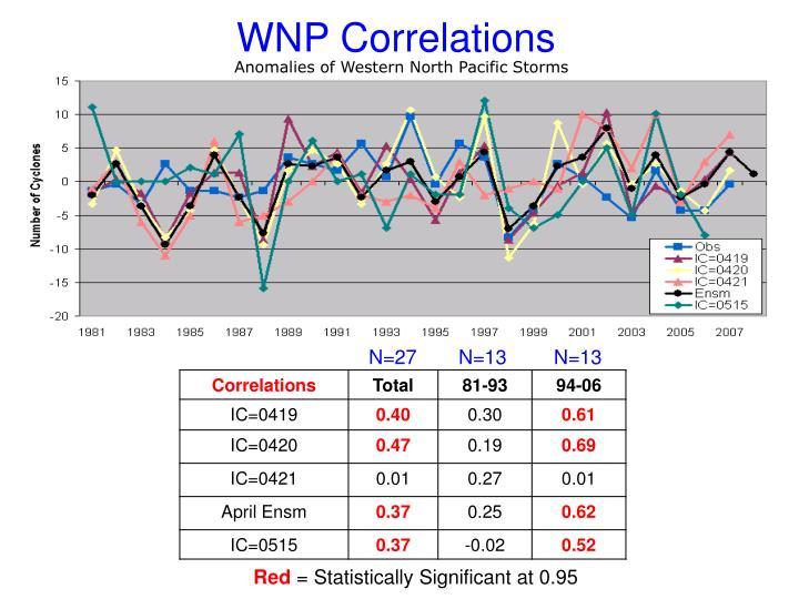 WNP Correlations