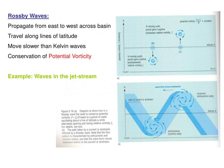 Rossby Waves: