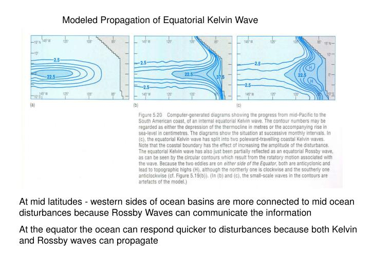 Modeled Propagation of Equatorial Kelvin Wave