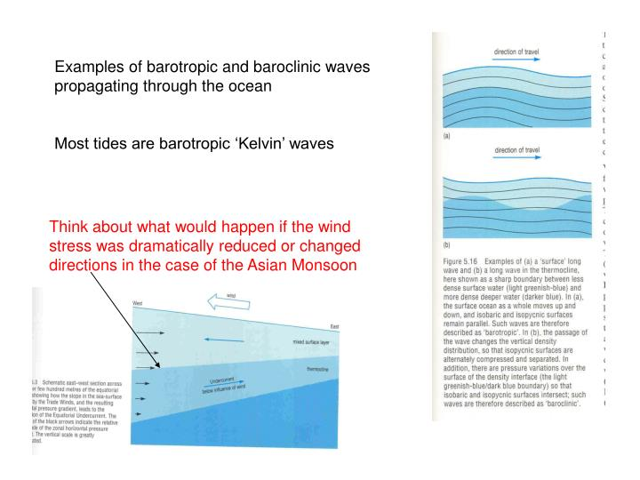Examples of barotropic and baroclinic waves propagating through the ocean