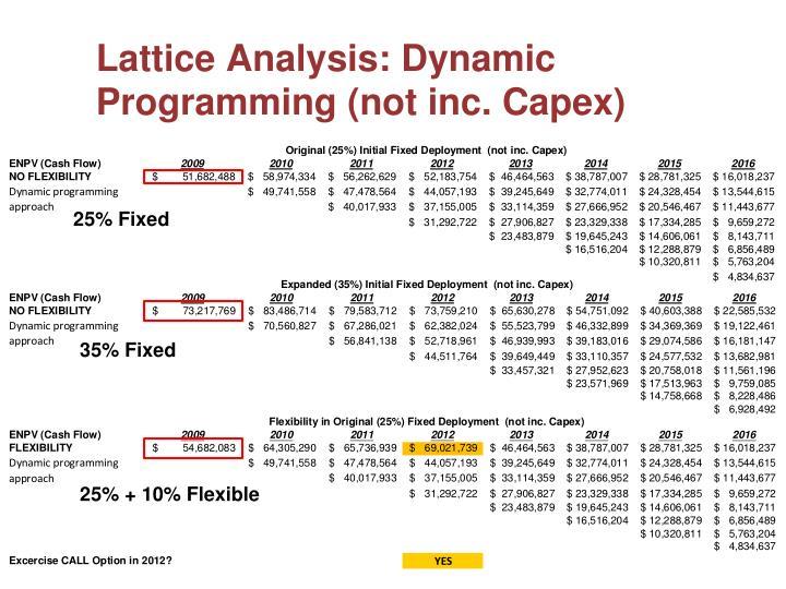 Lattice Analysis: Dynamic Programming (not inc. Capex)