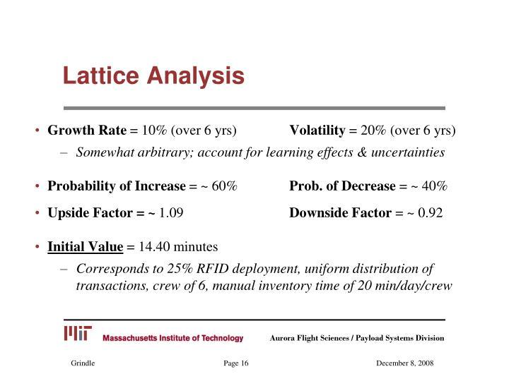 Lattice Analysis