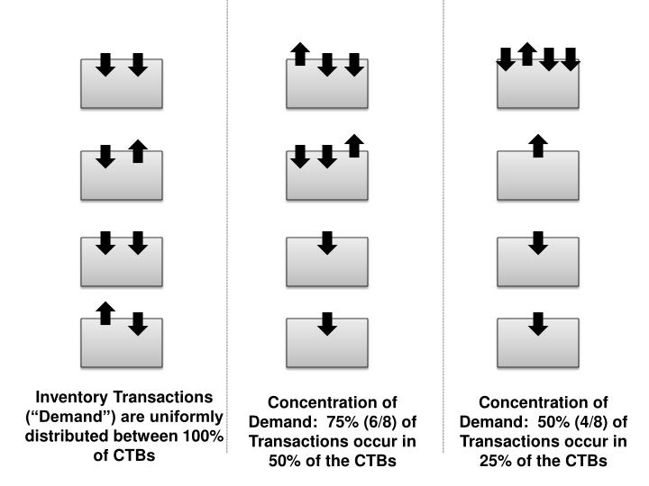 "Inventory Transactions (""Demand"") are uniformly distributed between 100% of CTBs"