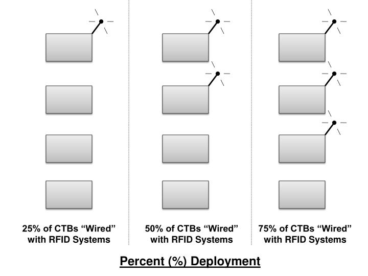 "25% of CTBs ""Wired"""