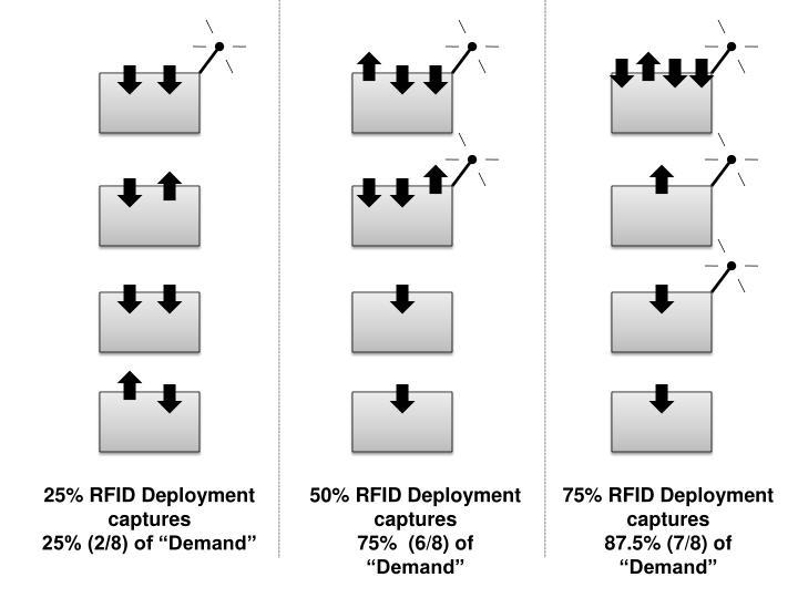 25% RFID Deployment