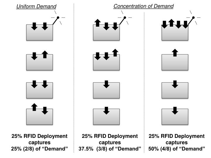 Concentration of Demand