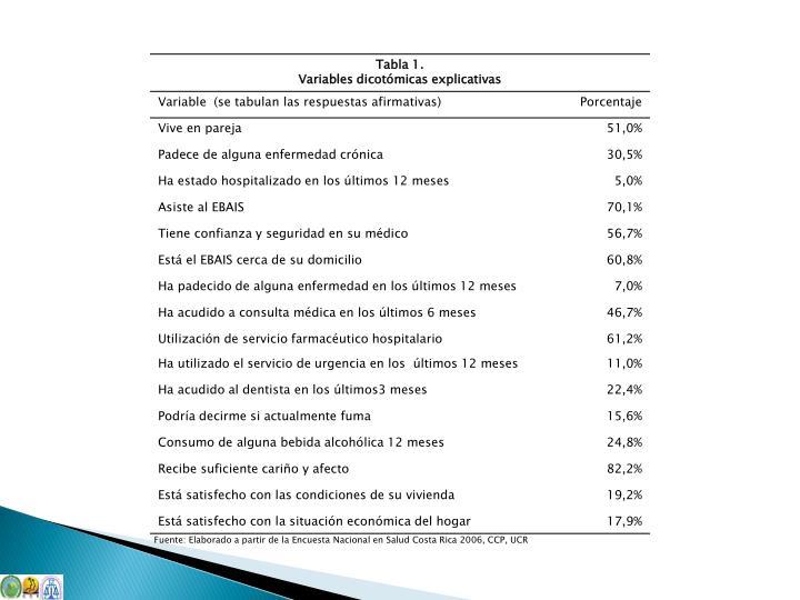 Fuente: Elaborado a partir de la Encuesta Nacional en Salud Costa Rica 2006, CCP, UCR