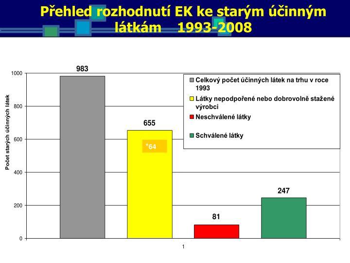 Přehled rozhodnutí EK ke starým účinným látkám